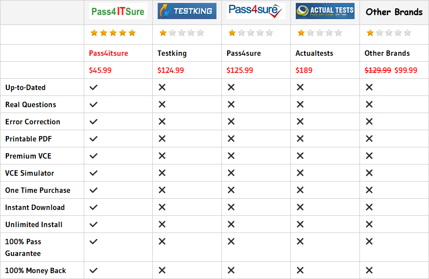 pass4itsure ADM-201 dumps